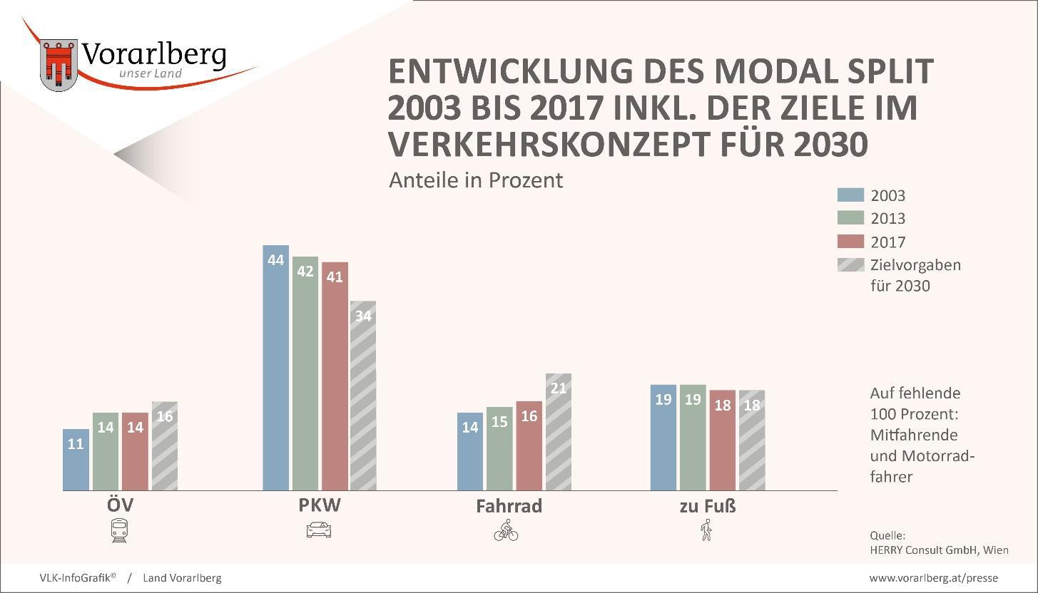 Mobilitätskonzept Vorarlberg: Strategischer Rahmen für die